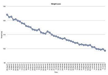 weight loss chart